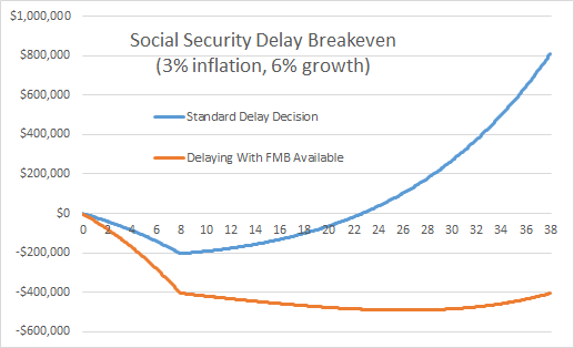 Social Security Breakeven Delay Vs Waiting For MFB