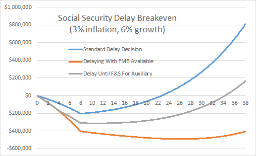 Social Security Breakeven Delay Vs Waiting For MFB Vs File And Suspend