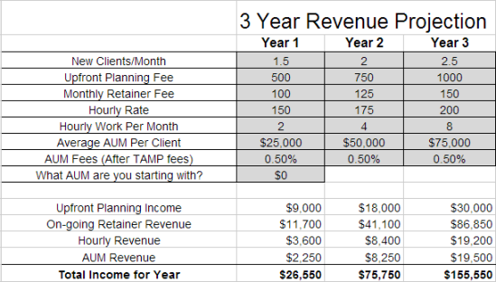 XYPN 3 Year Revenue Projection For New Planning Firm
