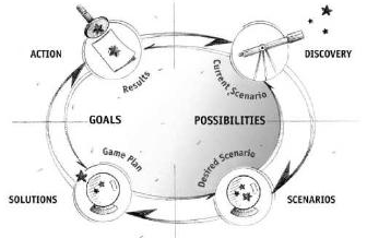 Discovery Scenarios Solutions Action - Possibilities Then Goals