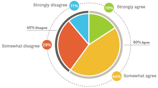 Pershing Investor Survey - Most Advisors Sound Alike