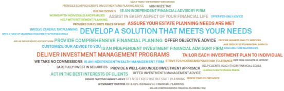 Pershing Word Cloud Of How Advisors Communicate Value Proposition