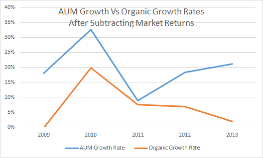 AUM Growth Vs Organic Growth Rates For Advisory Firms After Subtracting Market Returns 2009-2013
