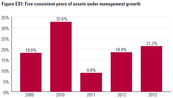 Advisory Firm AUM Growth For 5 Years - 2014 Moss Adams Investment News Study Of Financial Performance Of Advisory Firms