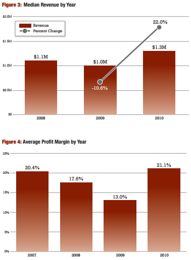 Advisory Firm Median Revenue and Average Profit Margins From 2010 Moss Adams-Investment News Study