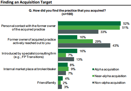 Aite-NFP Study - Finding An Advisory Firm Acquisition Target