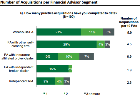 Aite-NFP Study - Number Of Acquistions Per Financial Advisor By Channel