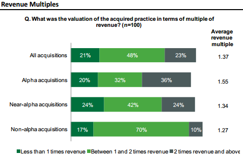Aite-NFP Study - Revenue Multiples For Advisory Firm Acquisitions