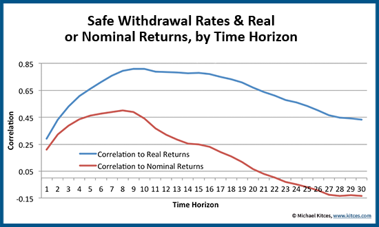 Correlation Between Safe Withdrawal Rate And Nominal Or Real Returns By Time Horizon