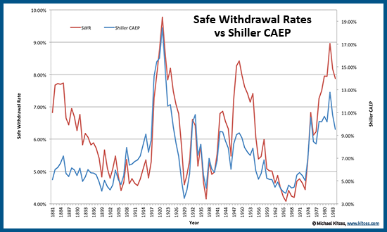 Relationship between safe withdrawal rates (SWR) and Shiller CAPE