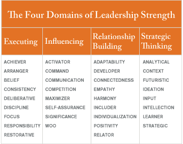 Four Domains Of Leadership Strength From StrengthsFinder