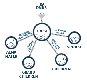 Distributions from Inherited IRA to See-Through Trust After Death To Multiple Beneficiaries