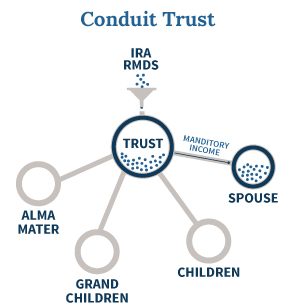 Conduit Trust As Beneficiary Of Inherited IRA With Mandatory Income Distributions