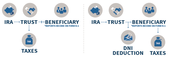 Taxation Of Trust With IRA Distributions - Conduit Vs Accumulation