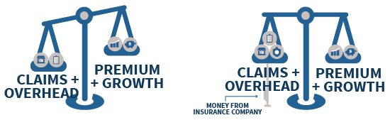 Insurance Protection At A Loss When Claims + Overhead exceed Premiums + Growth