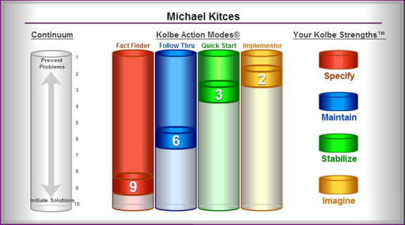 Kolbe A Results For Michael Kitces 9-6-3-2 Fact Finder