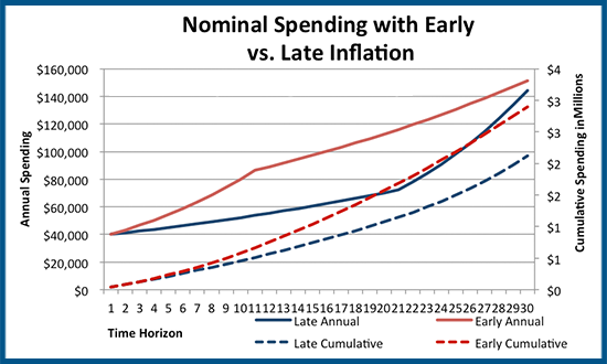 Sequence Risk Of Inflation - Nominal Spending With Early And Late Inflation