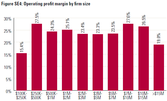 Operating Profit Margins By Size Of Advisory Firm - 2014 Investment News Study Of Financial Performance Of Advisory Firms