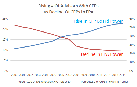 Rising # Of Advisors With CFPs Vs Decline Of CFP Market Share For FPA