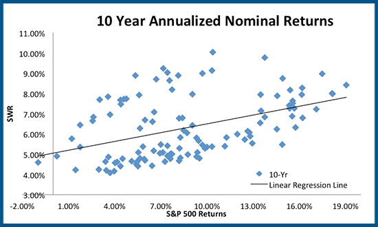 Scatterplot between 4% Rule & S&P 500 10-year returns