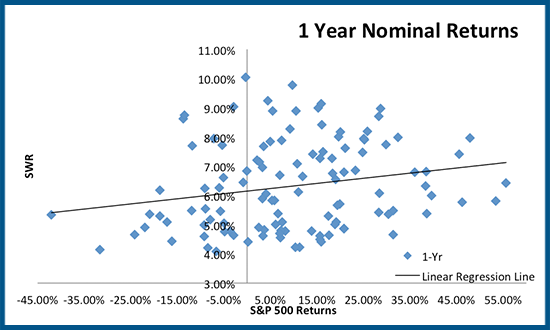 Scatterplot between Safe Withdrawal Rates & S&P 500 1-year returns