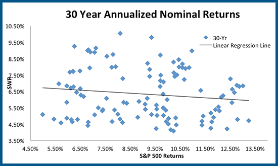 Scatterplot between SWR & S&P 500 30-year returns