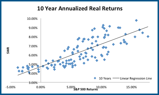 Scatterplot between SWR & S&P 500 10-year real returns