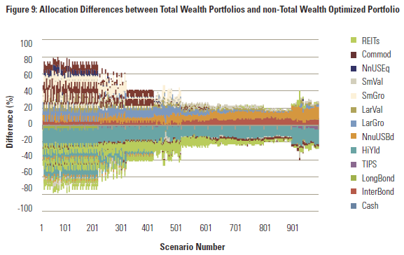 Allocation Differences Between Portfolio Only And Total Household Wealth - Morningstar No Portfolio Is An Island by Blanchett And Straehl
