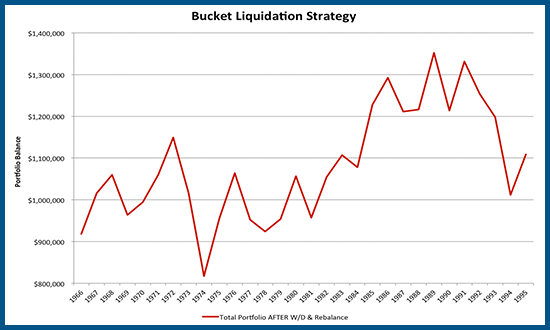 Retirement Spending Using A Bucket Liquidation Strategy