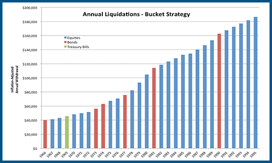 Sources of Bucket Liquidations In Retirement By Asset Class