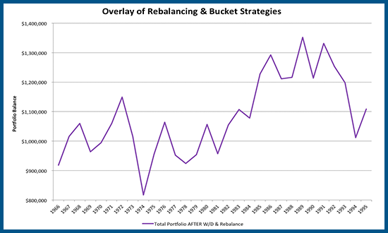 Retirement Liquidations with Bucketing Strategy versus Total Return With Rebalancing