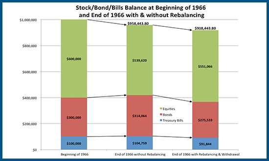 Impact of Rebalancing And Withdrawals On 1966 Retiree