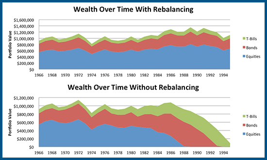 Wealth Over Time With And Without Rebalancing For 1966 Retiree Taking Withdrawals