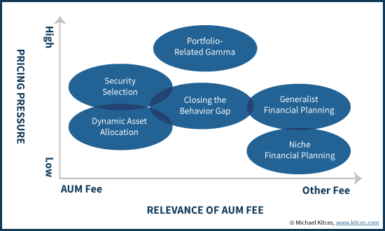 Pricing Pressure And Relevance Of AUM Fees Across Different Types Of Advisor Business Models