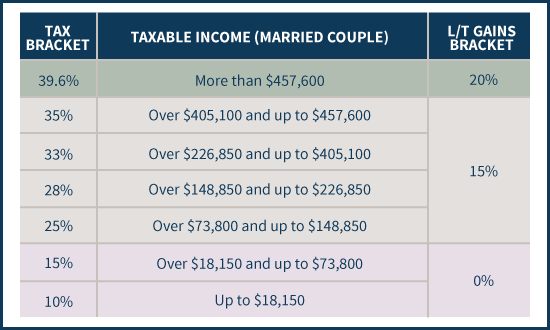 Ordinary Income and Long-Term Capital Gains Tax Brackets For Married Couples - 2014