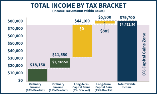 Total Taxable Income And Capital Gains Falling Into Tax Brackets - With 0% Capital Gains Zone