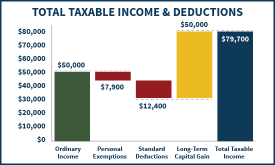 Total Taxable Income And Deductions With Capital Gains