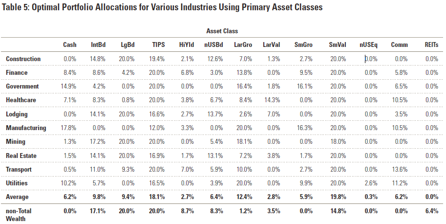 Optimal Portfolio Allocations For Various Industries After Accounting For Human Capital - Morningstar No Portfolio Is An Island by Blanchett and Straehl