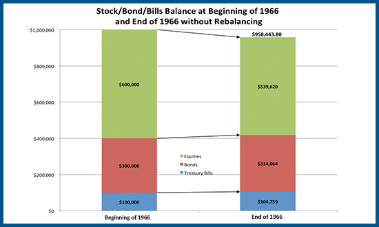 Retirement Liquidations After One Year In 1966 Before Rebalancing