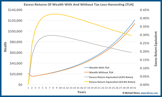 Excess Return Equivalent from Tax Loss Harvesting