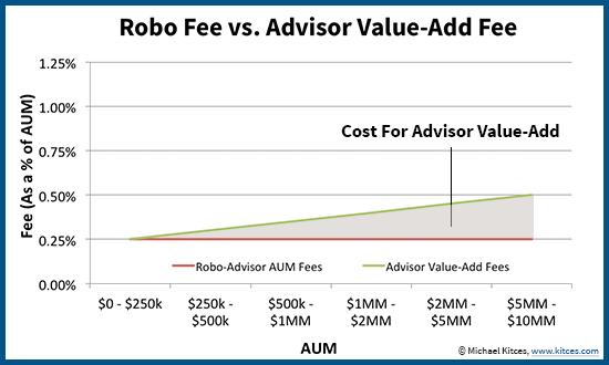 Robo Advisor AUM Fee Plus Human Advisor Value-Add Cost