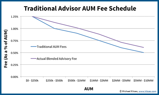 Typical RIA AUM Fee Schedule And Actual Blended Fee