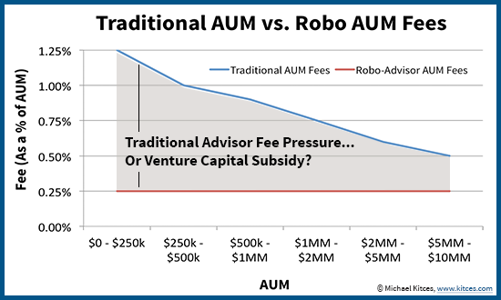 Robo Advisor Discount Fees - Competitive Price Pressure Or Venture Capital Subsidy?