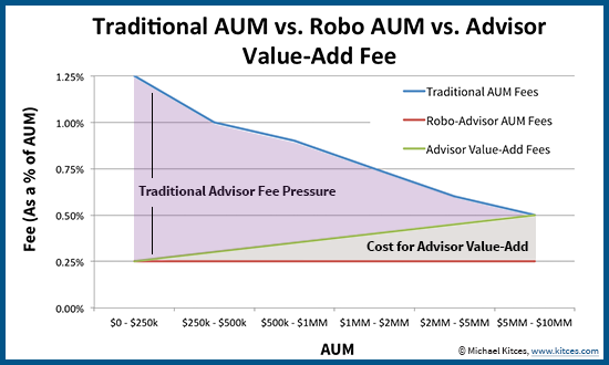 Robo Advisor AUM Fees And Advisor Value-Add Fee Put Pressure On Typical Advisor AUM Fee Schedule