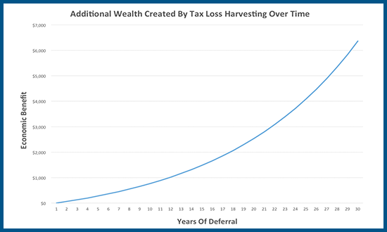 Additional Wealth Created By Tax Loss Harvesting Over Time