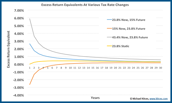 Excess Return Equivalent From Tax Loss Harvesting With Negative Tax Bracket Arbitrage