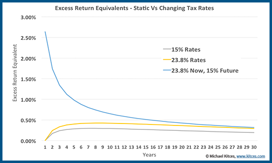 Excess Return Equivalent Of Tax Loss Harvesting With Tax Bracket Arbitrage