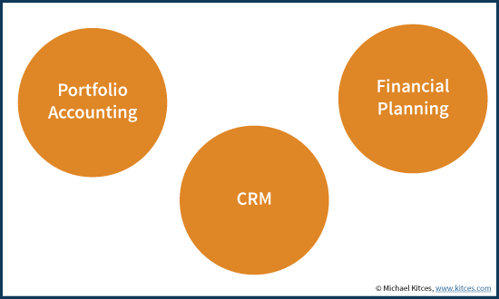 Big 3 Of Advisor Technology Stack - Portfolio Accounting, Financial Planning, and CRM Software