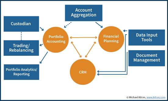 how to close investment account accounting