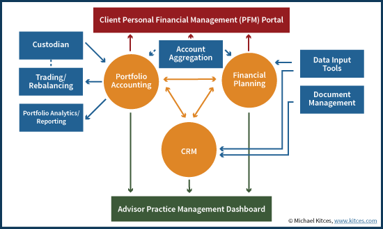 Advisor Big 3 Technology Stack With Client Personal Financial Management (PFM) Client Portal